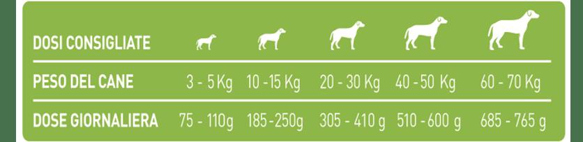 Best Breeder 360 active allevatori dosi consigliate